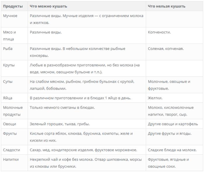 Диета по певзнеру — стол № 1б. эффективные диеты на your-diet.ru. | здоровое питание, снижение веса, эффективные диеты