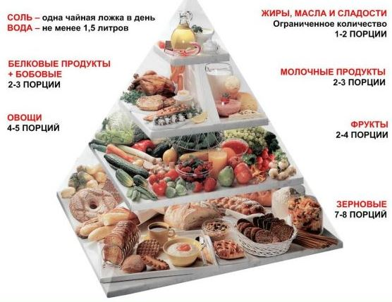 Принципы диетического питания при сахарном диабете второго типа