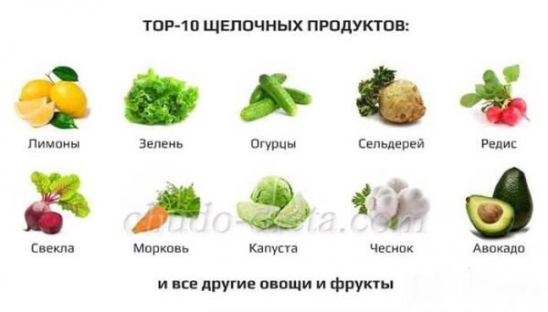 Список щелочных продуктов питания: таблица содержания, примерное меню на неделю