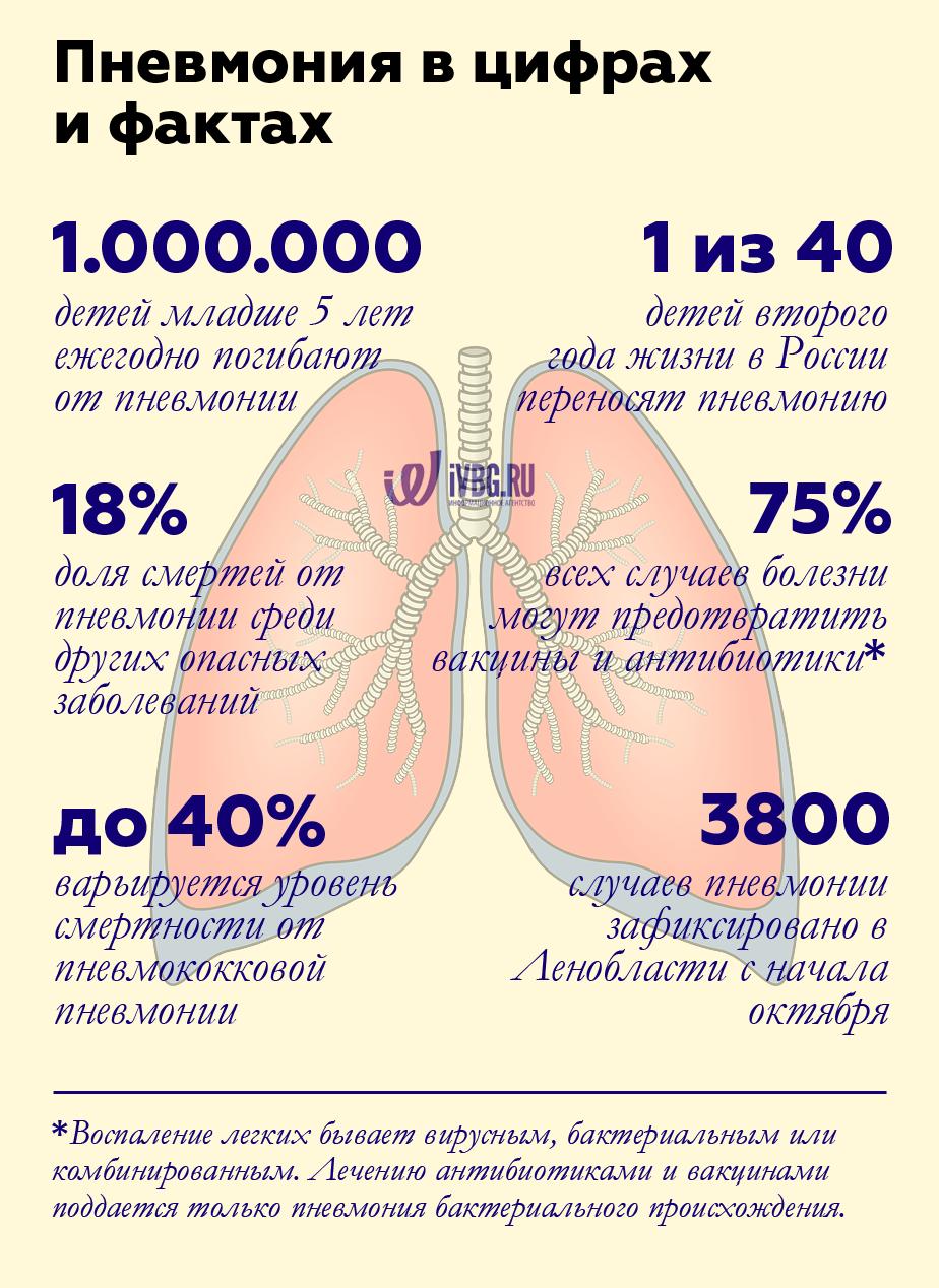 Микоплазма пневмония: симптомы и лечение