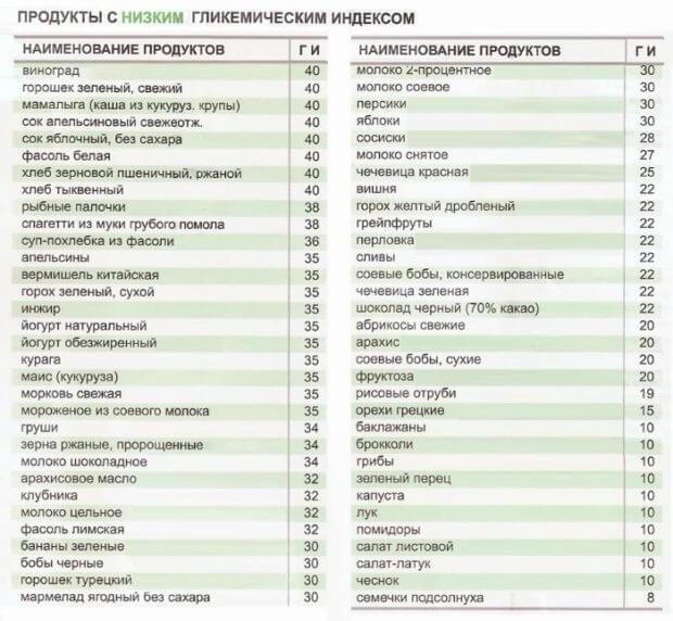 Продукты с низким инсулиновым индексом таблица