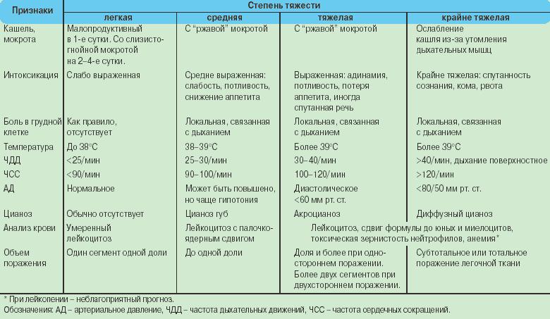 Классификация и виды пневмоний