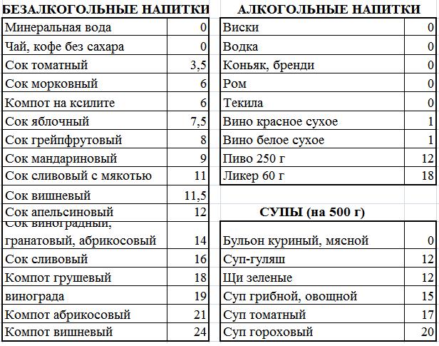 Кремлевская диета – меню на 10 дней
