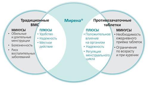 Особенности таблеток женале, состав и инструкция по их применению