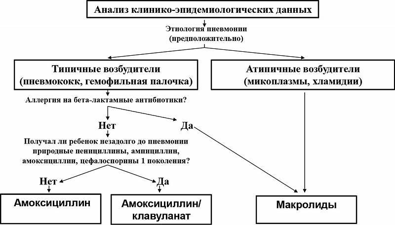 Методики дифференциальной диагностики пневмонии у взрослых и детей