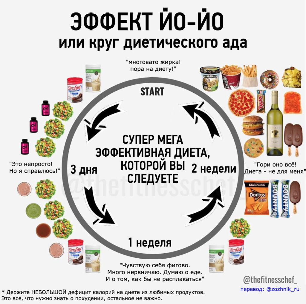 Как составить план питания на сушку для сжигания жира и сохранения мышц: пошаговое руководство