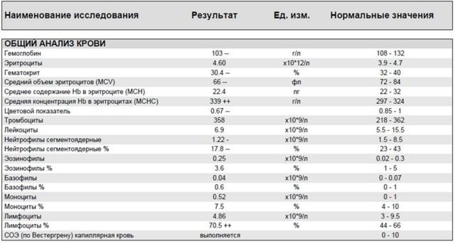 Расшифровка общего анализа крови при туберкулезе у взрослых и детей
