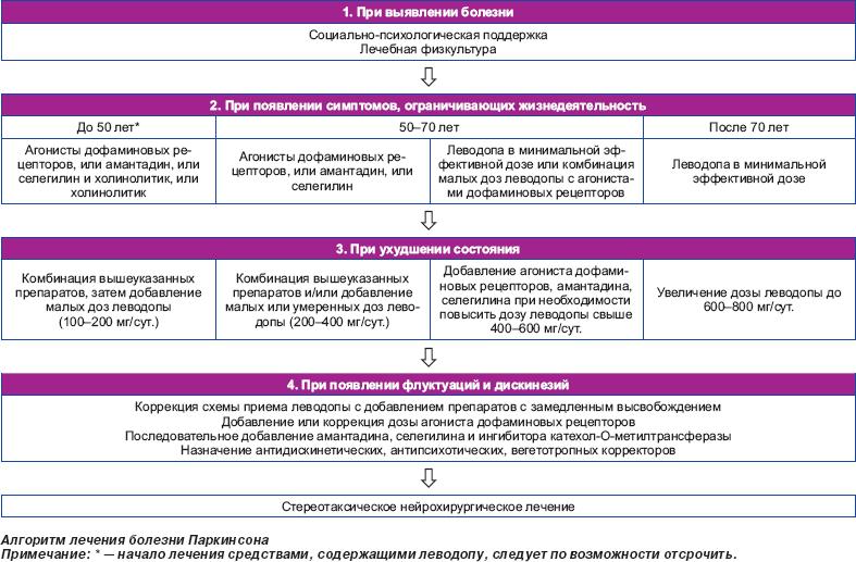 Болезнь паркинсона и паркинсонизм (дрожательный паралич)