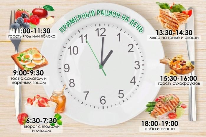 Шейпинг питание меню на неделю. как сделать фигуру еще красивее при помощи шейпинг-питания. для нижнего пресса