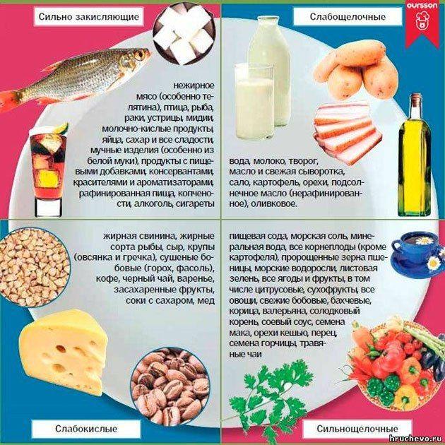 Советы диетолога светланы фус, примерное меню для худеющих