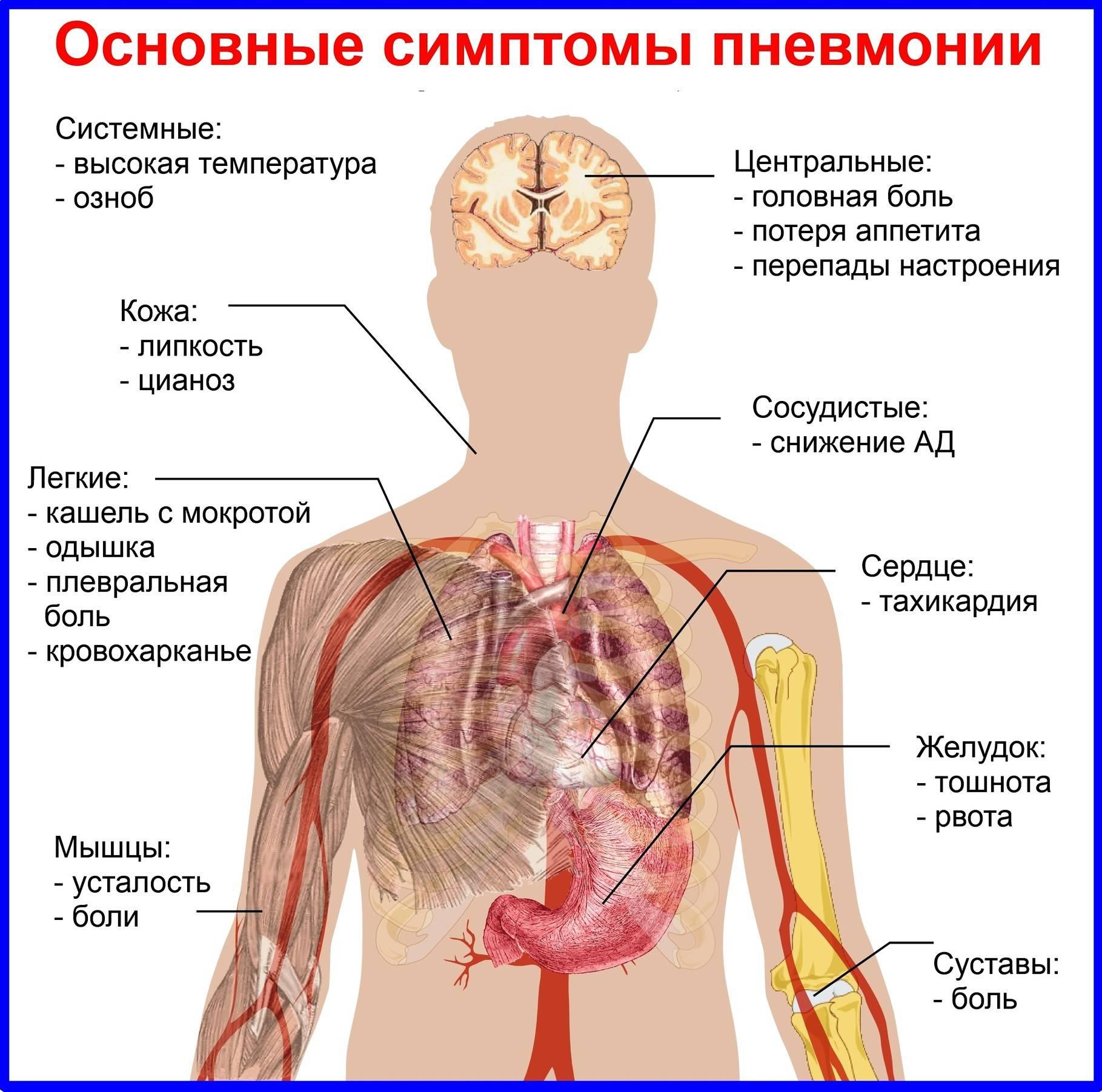 Боль в легких без кашля