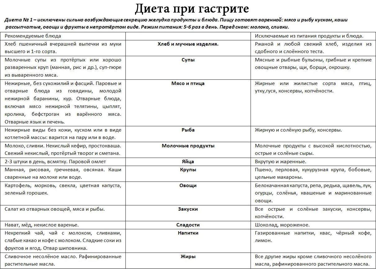 Питание при эрозивном гастрите и меню на неделю в стадии обострения