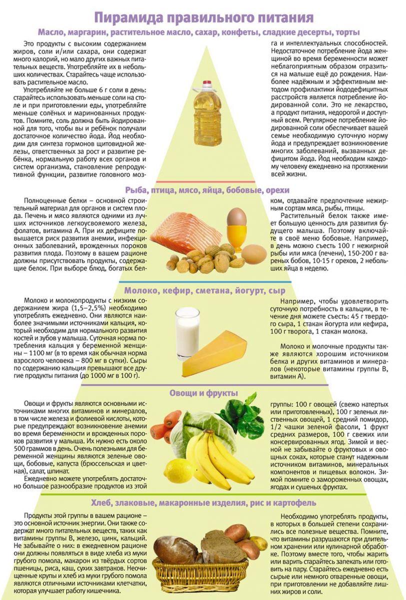 Рацион При Похудении Беременной. Какую выбрать диету для снижения веса при беременности?