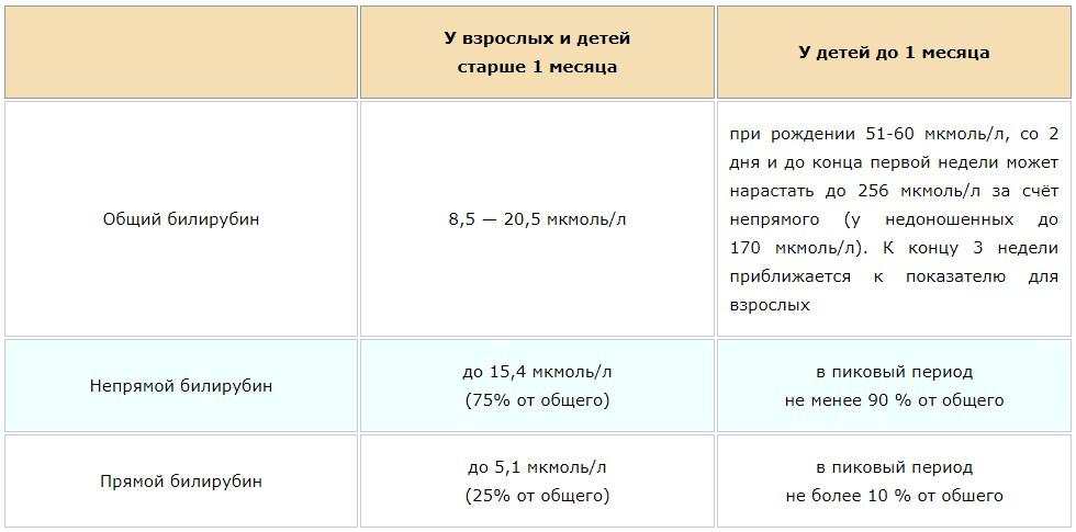 Диета при повышенном билирубине: примерное меню и рекомендации