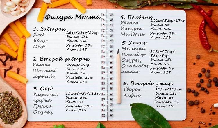 Пятиразовое питание для похудения: меню на неделю