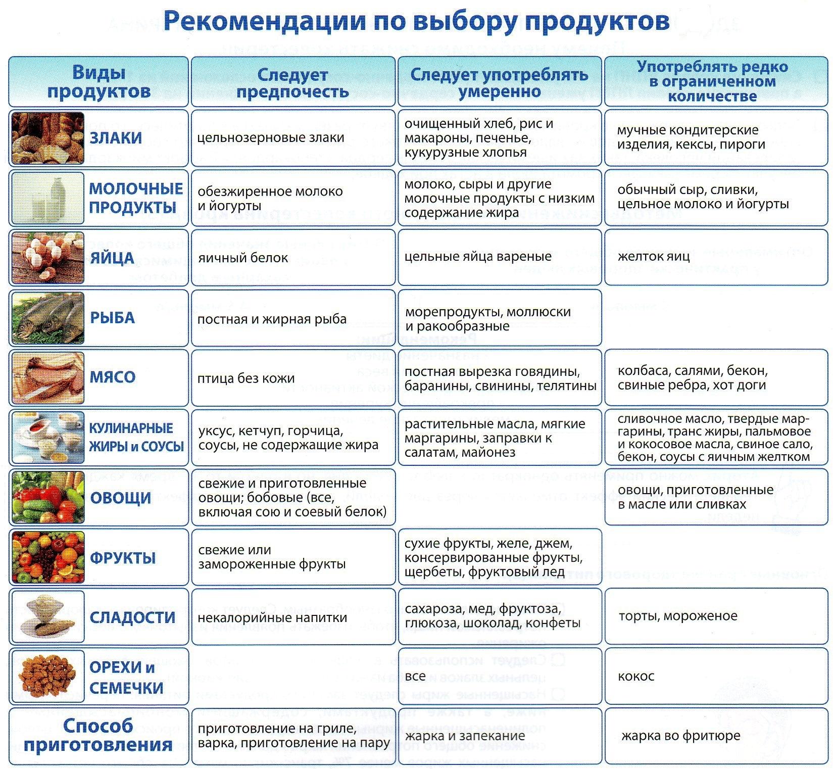 Какая диета при повышенном сахаре в крови