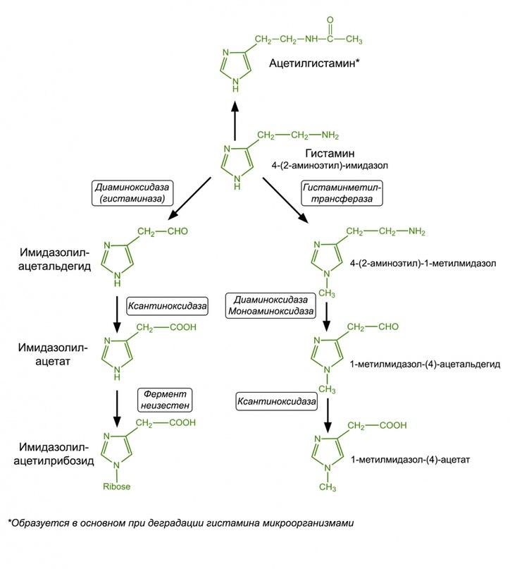 Цетиризин дигидрохлорид