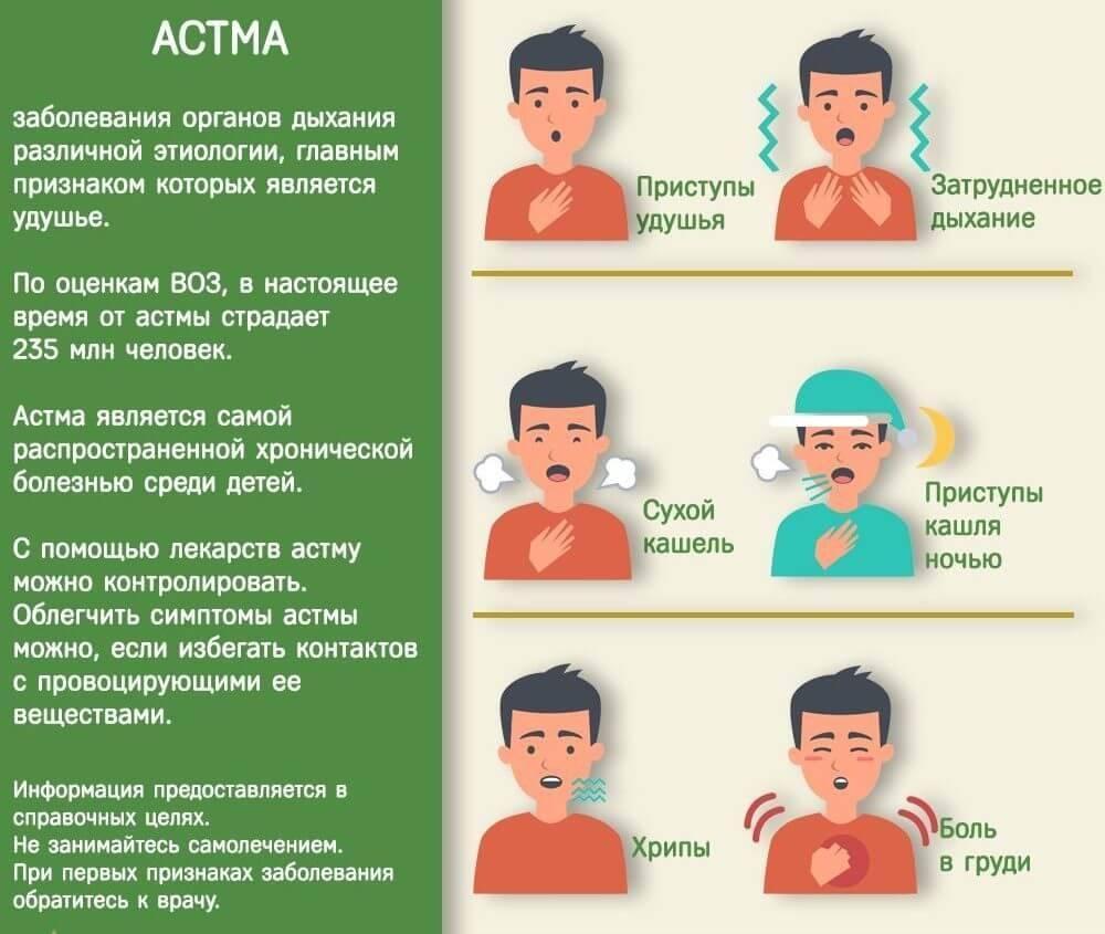 Алгоритм купирования приступов бронхиальной астмы: действия и препараты