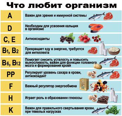 Значение витаминов в питании, содержание витаминов в продуктах и суточная потребность организма в витаминах
