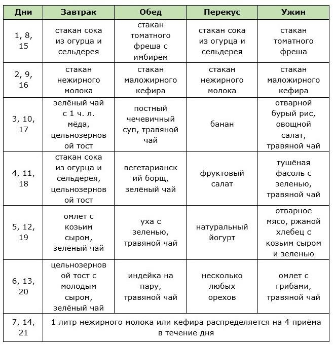 Английская диета: меню на7, 14, 21день, таблица продуктов, отзывы ирезультаты