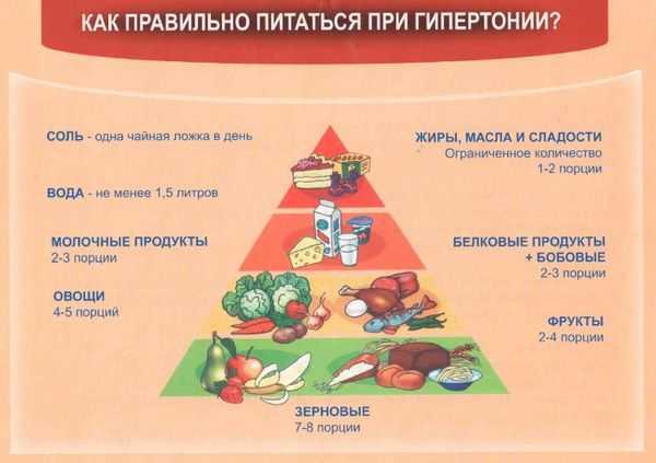 Как питаться при гипертонии: диета по столу номер 10, примерное меню на неделю, полезные рецепты