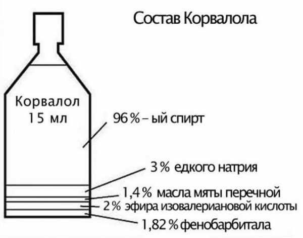 Все о корвалоле: инструкция по применению, состав в каплях и таблетках