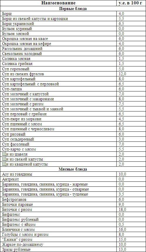 Кремлёвская диета для похудения: меню на неделю, советы и полный список продуктов в виде баллов
