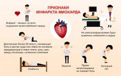 Симптомы и внешние признаки предынфарктного состояния