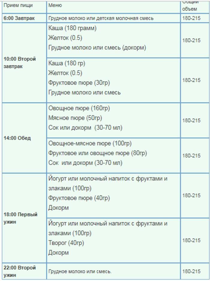 Нормы питания грудничка от рождения до года при грудном и искусственном вскармливании