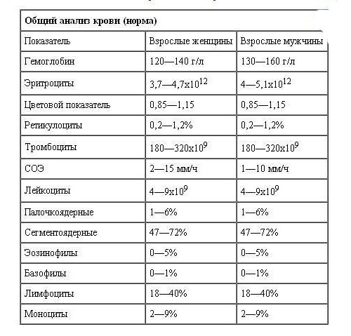 Скорость оседания эритроцитов — википедия переиздание // wiki 2