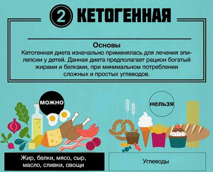 Детские диетические блюда