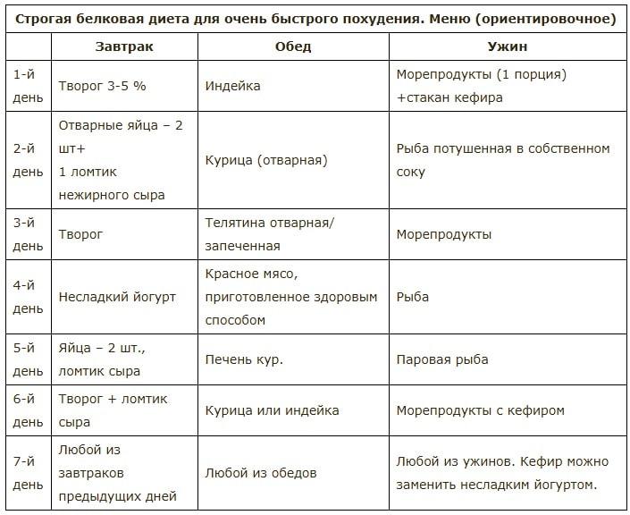 Диета В Домашних Условиях Белковая. Белковая диета на неделю — минус 6 кг за 7 дней (меню на каждый день)