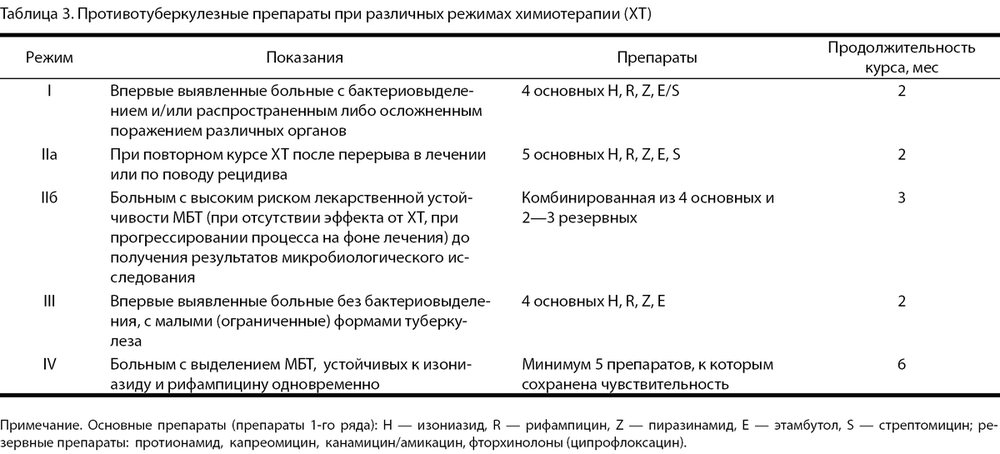 Современная классификация туберкулеза: клинические формы