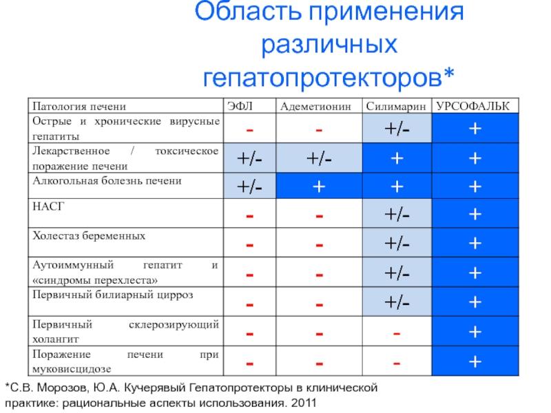 Список самых лучших препаратов гепатопротекторов с доказанной эффективностью