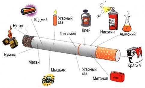 Влияние курение на бронхит