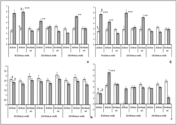 Какая норма холестерина у мужчин? таблица по возрасту