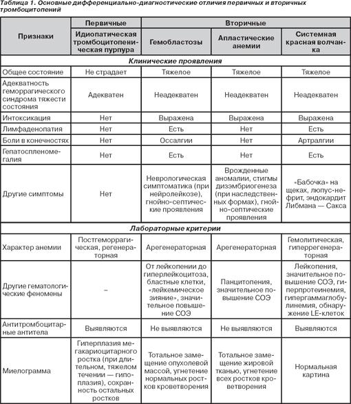 Причины и лечение тромбоцитопенической пурпуры у детей