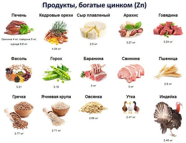 Состав продуктов питания: основные элементы и их роль