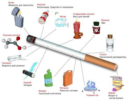 Можно ли курить при развитии бронхита: воздействие никотина и его последствия