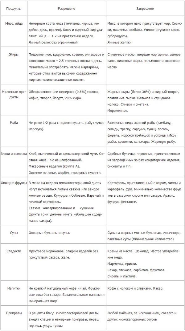 Питание для нормализации липидного обмена – гипохолестериновая диета
