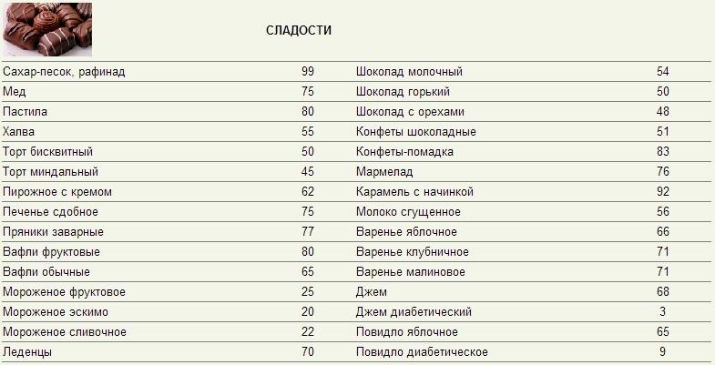 Какие сладости можно есть при кремлевской диете
