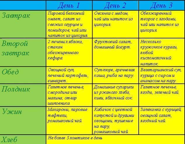 Что можно кушать при жировом гепатозе печени: диета и меню
