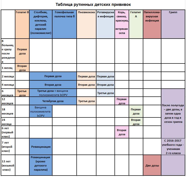 Календарь прививок детям с рождения до 3 лет в россии в таблице