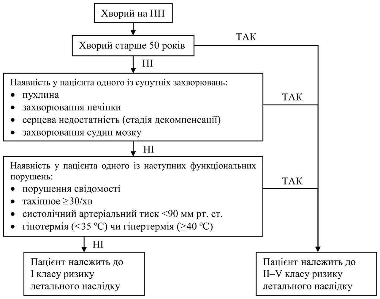 Классификация и симптомы пневмонии   полезные знания для всех