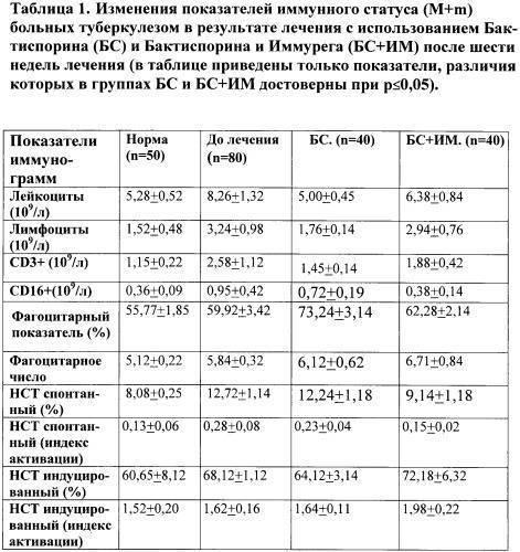 Травы для лечения туберкулеза легких – 8 лучших рецептов - народная медицина | природушка.ру