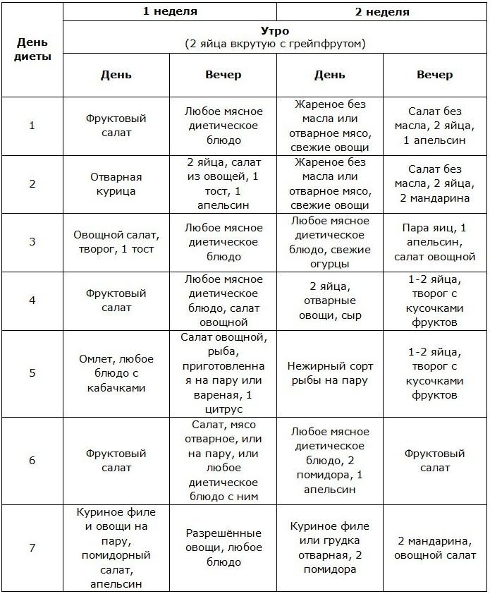 Химическая Диета Подробное Меню. Химическая диета Усама Хамдий: меню