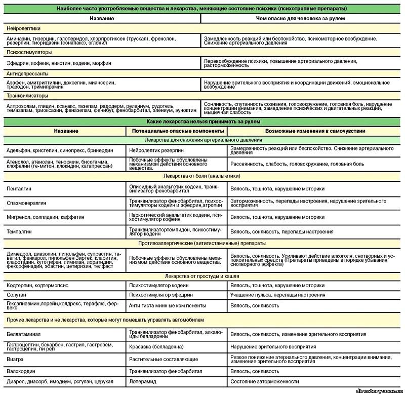 Лекарство от астмы: список препаратов нового поколения