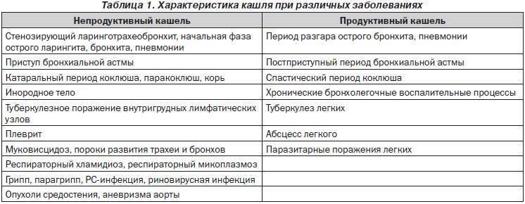 Список названий таблеток от кашля