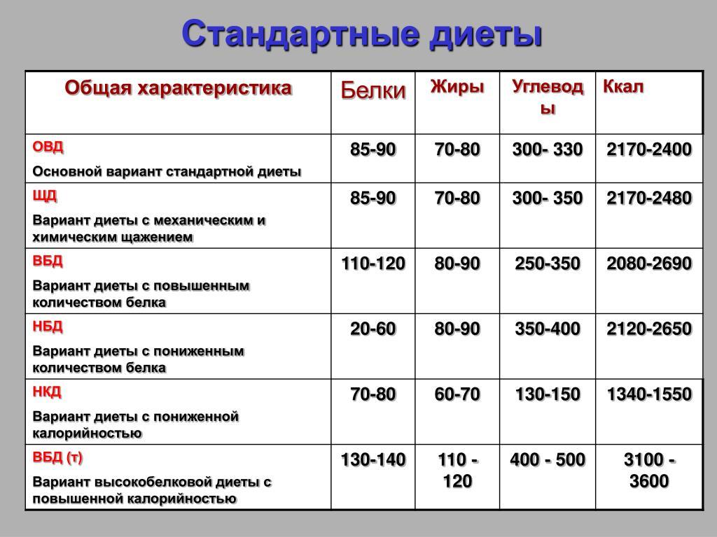 Белковая диета на неделю: меню для похудения на 14 дней