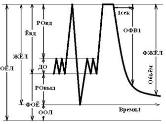 Спирометрия показатели при бронхиальной астме